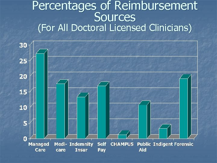 Percentages of Reimbursement Sources (For All Doctoral Licensed Clinicians)
