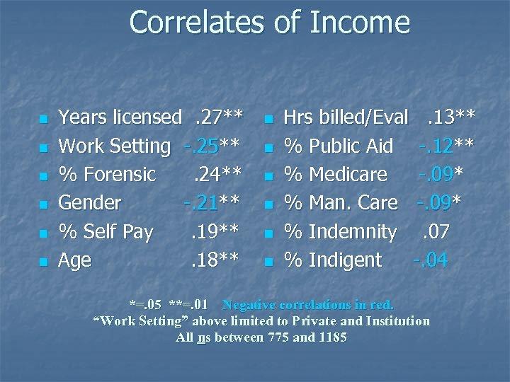 Correlates of Income n n n Years licensed. 27** Work Setting -. 25** %