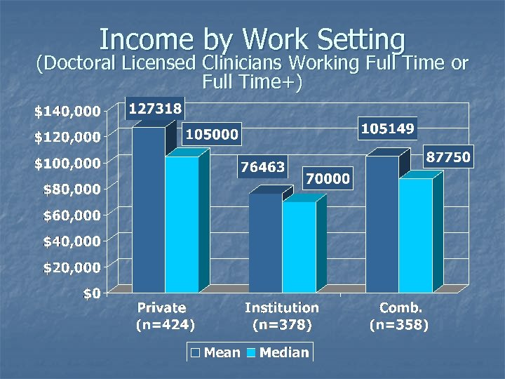 Income by Work Setting (Doctoral Licensed Clinicians Working Full Time or Full Time+)