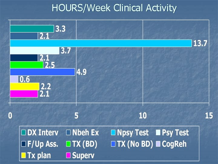 HOURS/Week Clinical Activity
