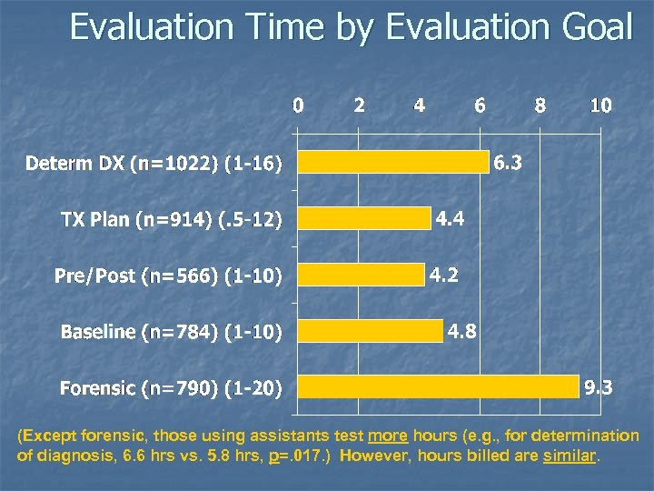 Evaluation Time by Evaluation Goal (Except forensic, those using assistants test more hours (e.