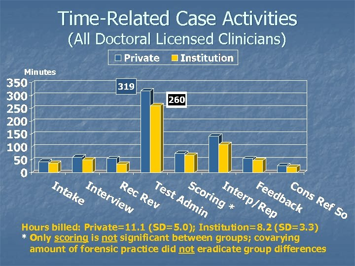 Time-Related Case Activities (All Doctoral Licensed Clinicians) Minutes Hours billed: Private=11. 1 (SD=5. 0);