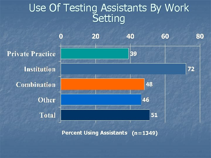 Use Of Testing Assistants By Work Setting Percent Using Assistants (n=1349)