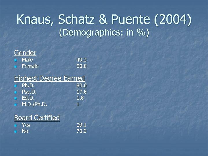 Knaus, Schatz & Puente (2004) (Demographics: in %) Gender n n Male Female 49.
