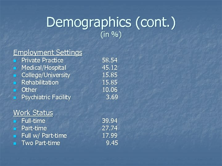 Demographics (cont. ) (in %) Employment Settings n n n Private Practice Medical/Hospital College/University
