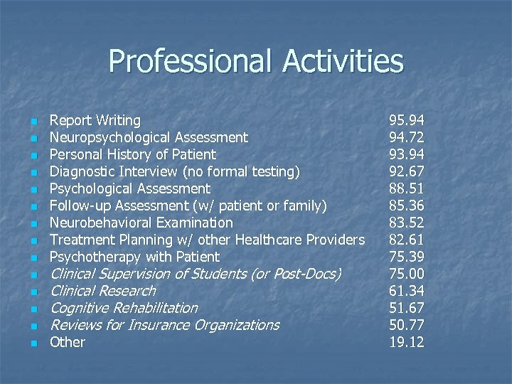 Professional Activities n n n n Report Writing Neuropsychological Assessment Personal History of Patient
