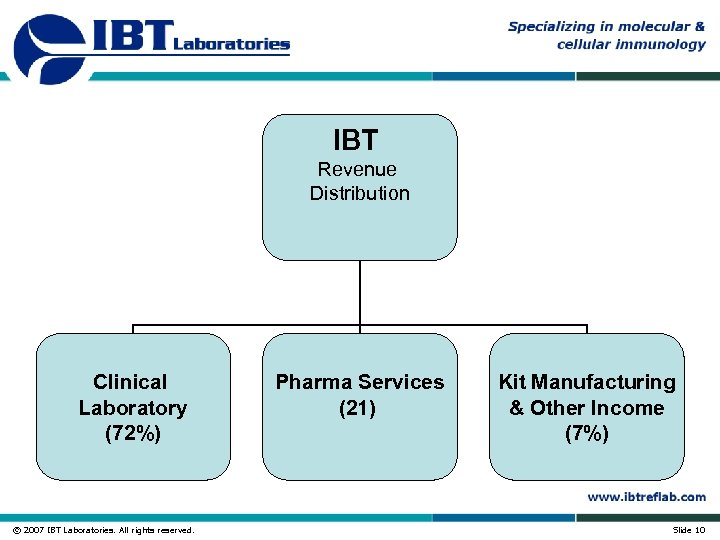 IBT Revenue Distribution Clinical Laboratory (72%) © 2007 IBT Laboratories. All rights reserved. Pharma