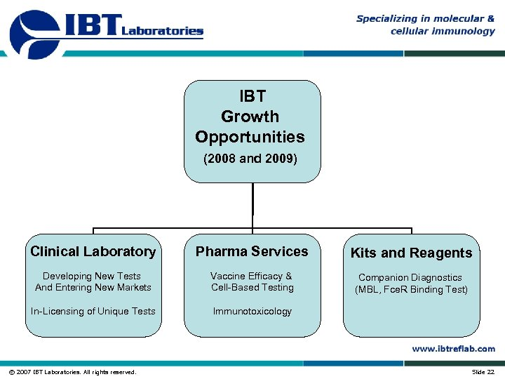 IBT Growth Opportunities (2008 and 2009) Clinical Laboratory Pharma Services Kits and Reagents Developing