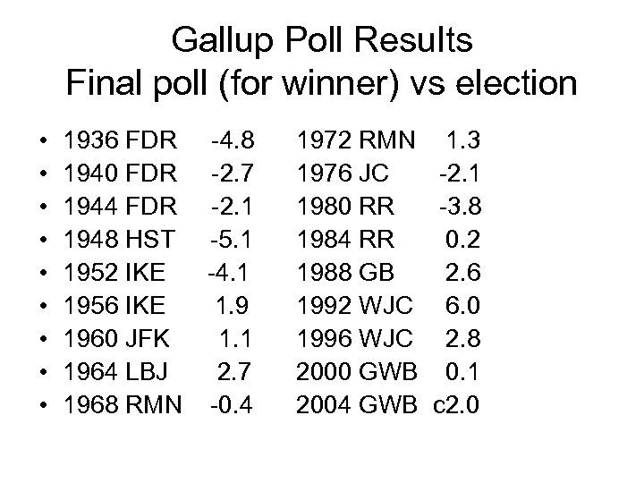 Gallup Poll Results Final poll (for winner) vs election • • • 1936 FDR