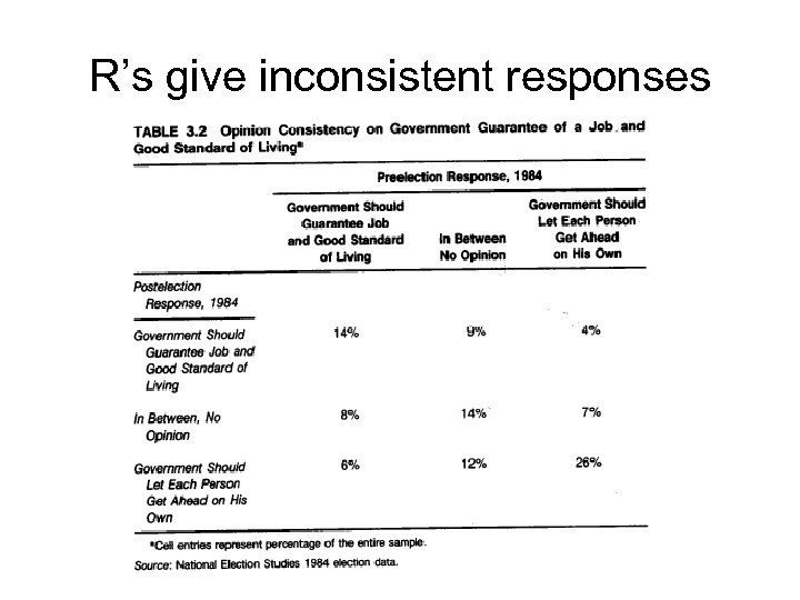 R's give inconsistent responses