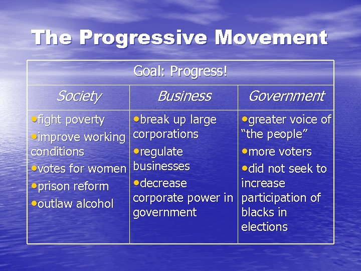 The Progressive Movement Goal: Progress! Society Business • fight poverty • break up large