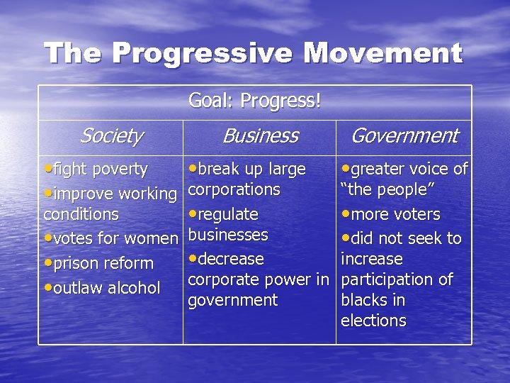 The Progressive Movement Goal: Progress! Society Business • fight poverty • break up large