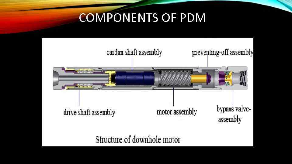 COMPONENTS OF PDM
