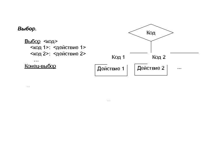 Выбор <код> <код 1>: <действие 1> <код 2>: <действие 2> … Конец-выбор Код 1