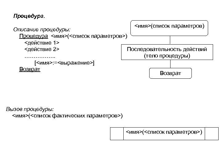 Процедура. <имя>(список параметров) Описание процедуры: Процедура <имя>(<список параметров>) <действие 1> Последовательность действий <действие 2>