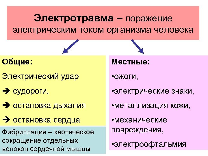 Электротравма – поражение электрическим током организма человека Общие: Местные: Электрический удар • ожоги, судороги,