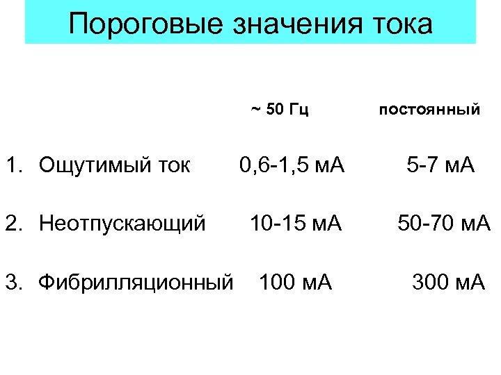 Пороговые значения тока ~ 50 Гц 1. Ощутимый ток 2. Неотпускающий 3. Фибрилляционный постоянный