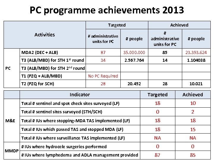 PC programme achievements 2013 Targeted Achieved # people # administrative units for PC #