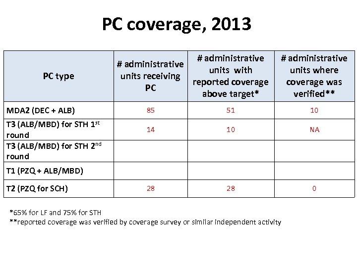 PC coverage, 2013 PC type MDA 2 (DEC + ALB) T 3 (ALB/MBD) for