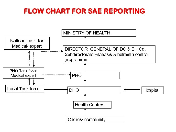 FLOW CHART FOR SAE REPORTING MINISTRY OF HEALTH National task for Medicak expert PHO