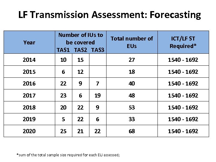 LF Transmission Assessment: Forecasting Year Number of IUs to Total number of be covered