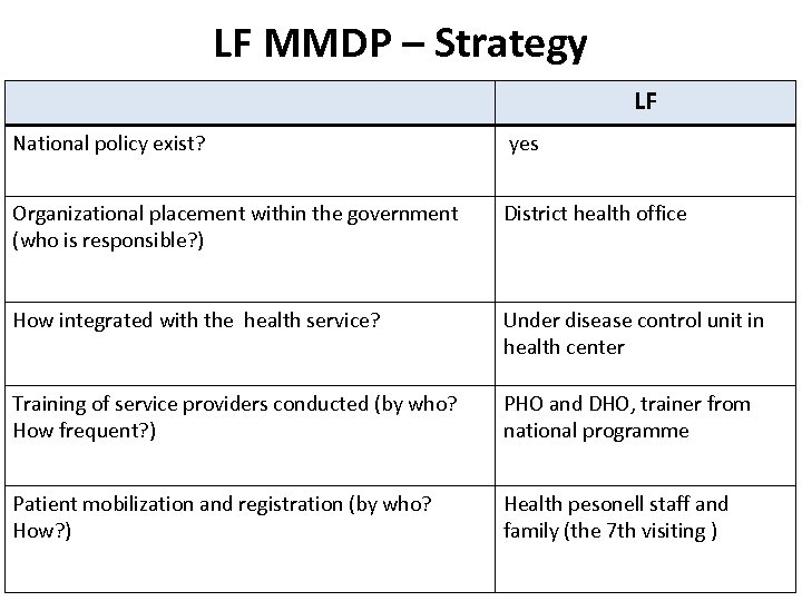 LF MMDP – Strategy LF National policy exist? yes Organizational placement within the government