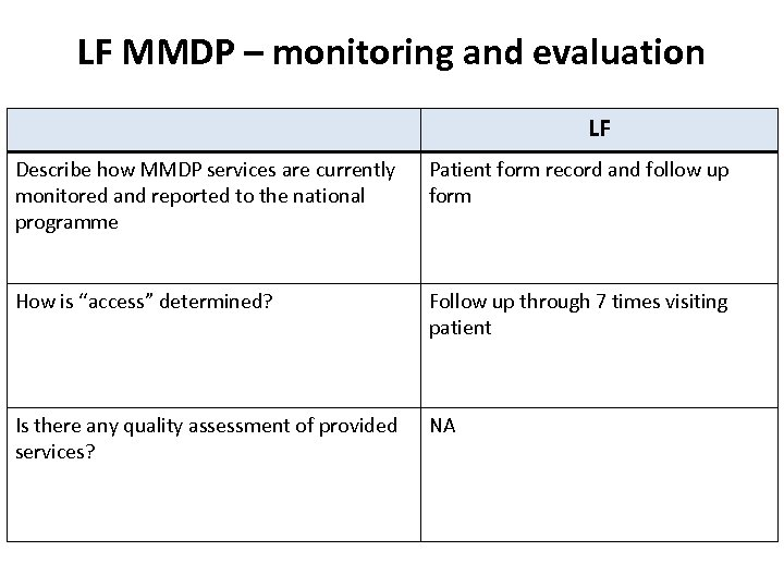 LF MMDP – monitoring and evaluation LF Describe how MMDP services are currently monitored