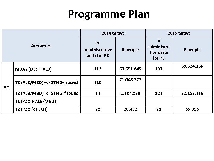 Programme Plan 2014 target 2015 target # administrative units for PC # people #