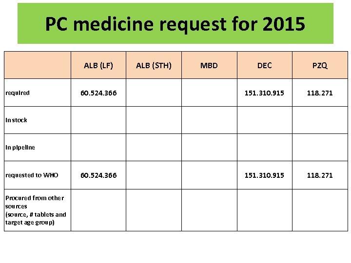 PC medicine request for 2015   required ALB (LF) ALB (STH) MBD DEC PZQ
