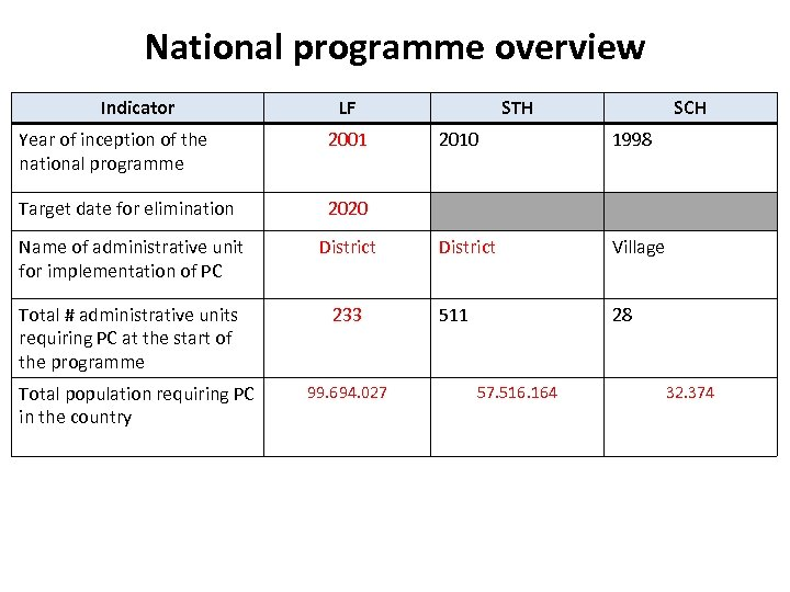 National programme overview Indicator LF Year of inception of the national programme 2001 Target