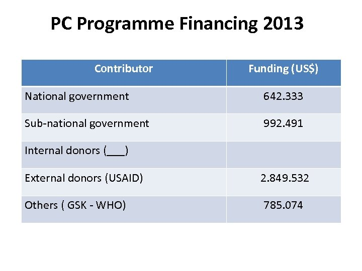 PC Programme Financing 2013 Contributor Funding (US$) National government 642. 333 Sub-national government 992.