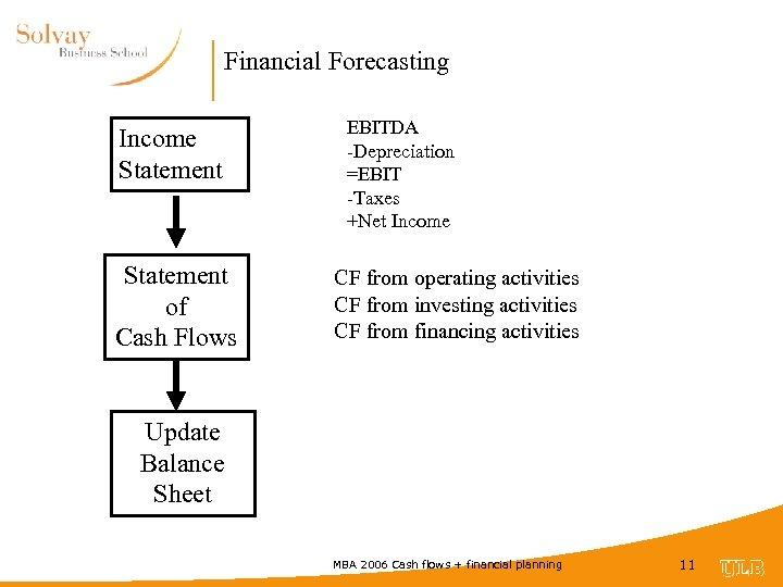 Financial Forecasting Income Statement of Cash Flows EBITDA -Depreciation =EBIT -Taxes +Net Income CF