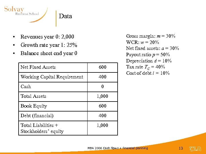 Data • Revenues year 0: 2, 000 • Growth rate year 1: 25% •