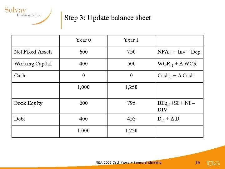 Step 3: Update balance sheet Year 0 Year 1 Net Fixed Assets 600 750