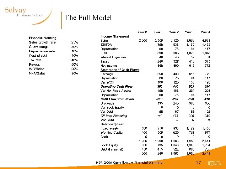 The Full Model MBA 2006 Cash flows + financial planning 17