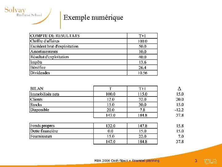 Exemple numérique Δ MBA 2006 Cash flows + financial planning 3