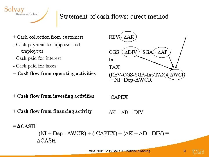 Statement of cash flows: direct method + Cash collection from customers - Cash payment