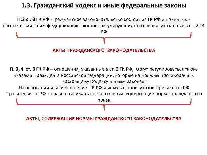 гражданский кодекс ст 3
