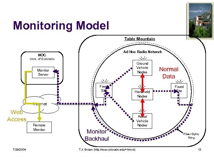 Monitoring Model Table Mountain Ad Hoc Radio Network NOC Univ. of Colorado Ground Vehicle