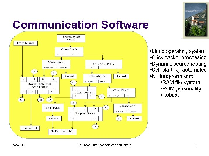 Communication Software • Linux operating system • Click packet processing • Dynamic source routing