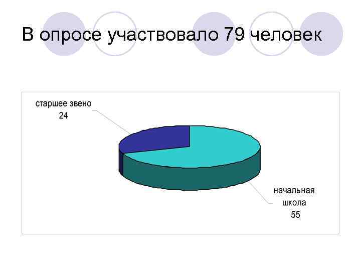 В опросе участвовало 79 человек