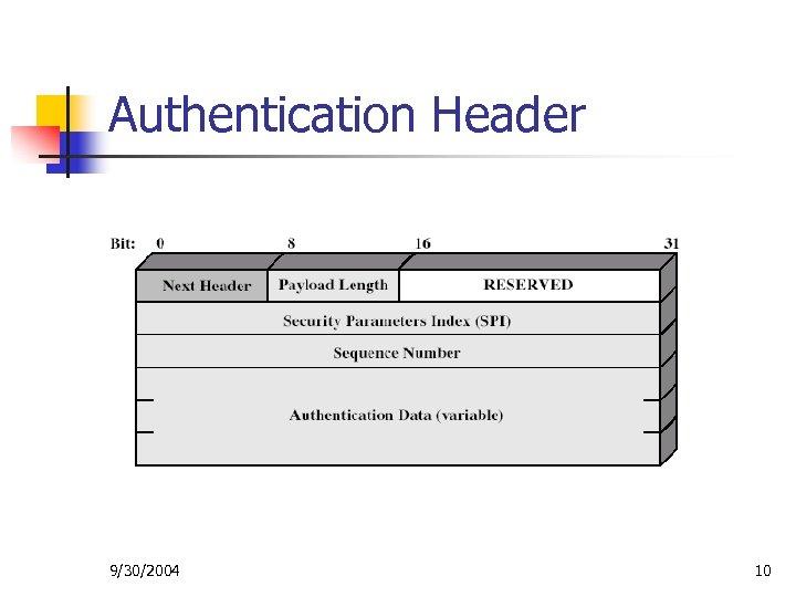 Authentication Header 9/30/2004 10