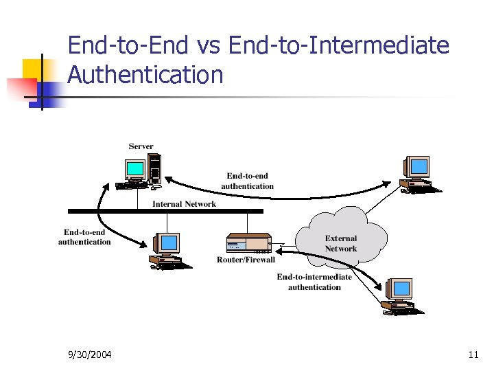 End-to-End vs End-to-Intermediate Authentication 9/30/2004 11