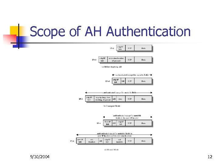 Scope of AH Authentication 9/30/2004 12
