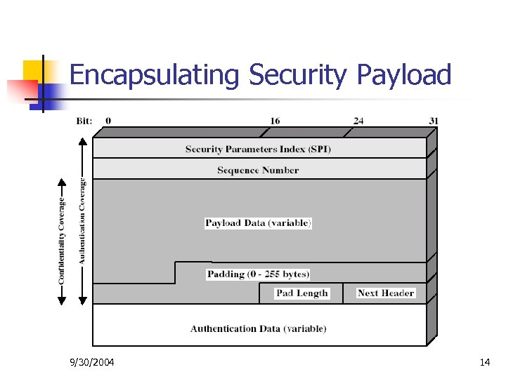 Encapsulating Security Payload 9/30/2004 14