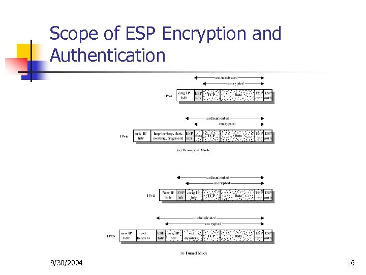 Scope of ESP Encryption and Authentication 9/30/2004 16