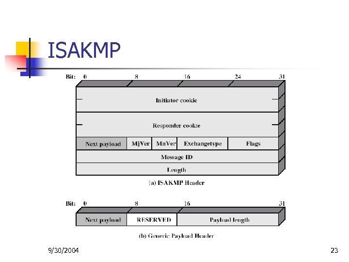 ISAKMP 9/30/2004 23