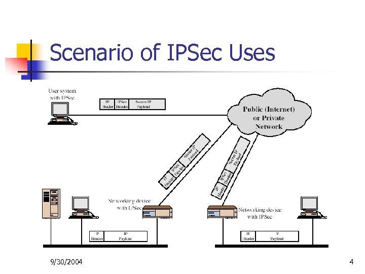 Scenario of IPSec Uses 9/30/2004 4