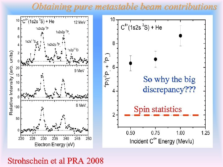 Obtaining pure metastable beam contributions So why the big discrepancy? ? ? Spin statistics