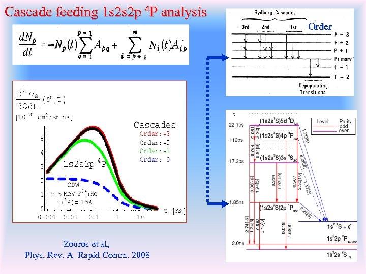 Cascade feeding 1 s 2 s 2 p 4 P analysis Order Zouros et